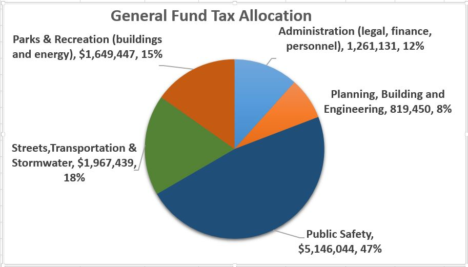 City of Arcata General Fund Allocation pie chart