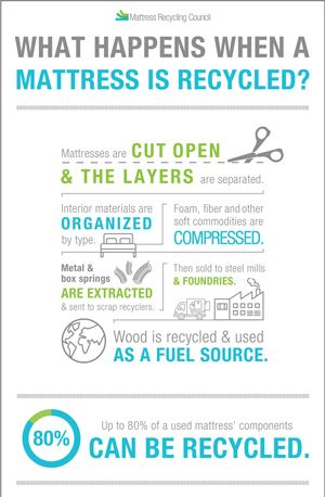 What Happens When a Mattress is Recycled?