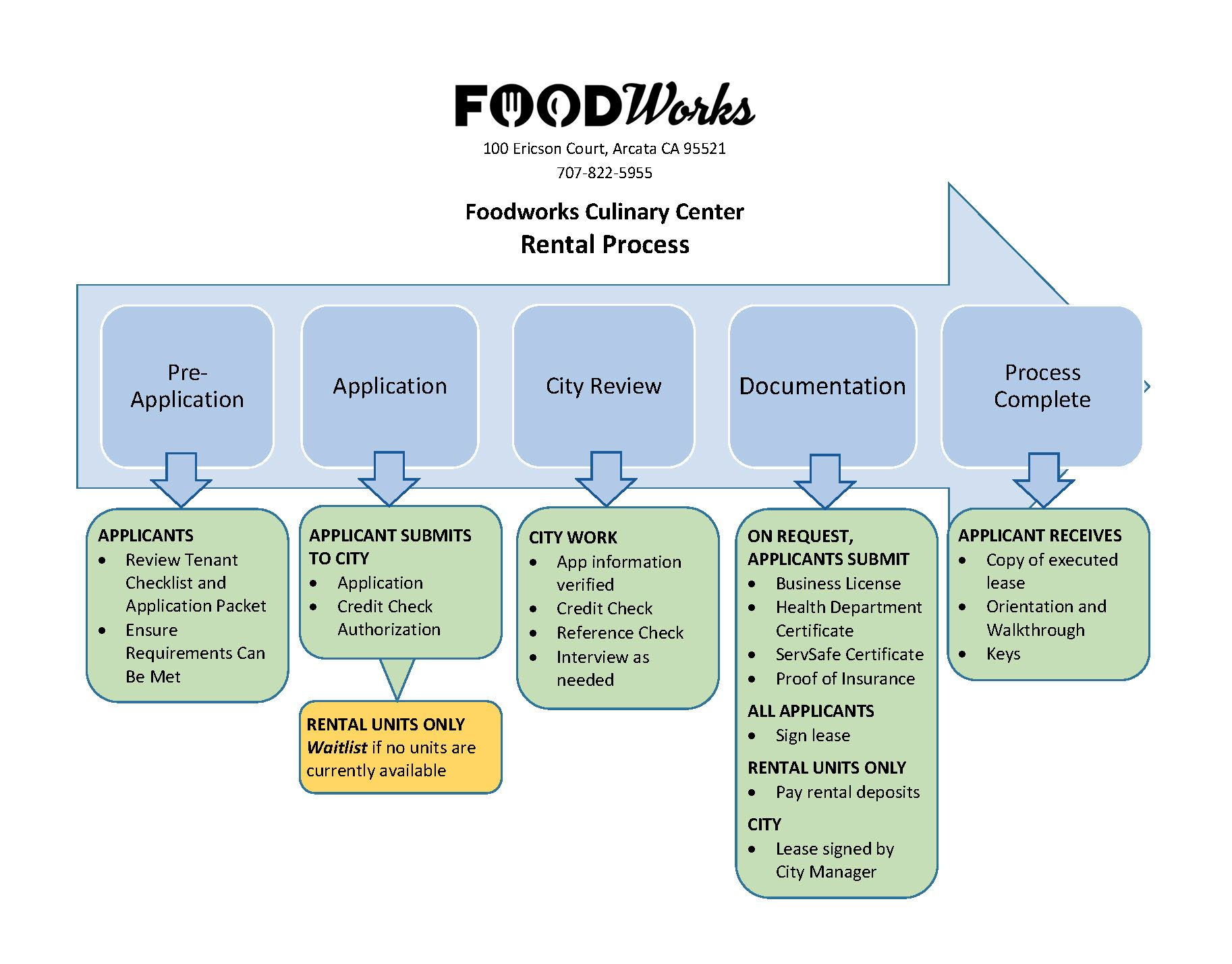 Foodworks Rental Process 10-30-18